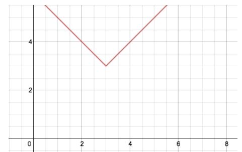Engage NY Math Algebra 1 Module 3 Lesson 18 Exercise Answer Key 9