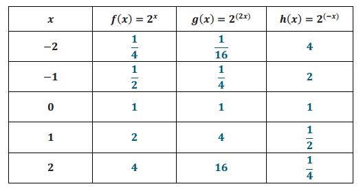 Engage NY Math Algebra 1 Module 3 Lesson 19 Exercise Answer Key 2