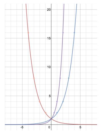 Engage NY Math Algebra 1 Module 3 Lesson 19 Exercise Answer Key 3