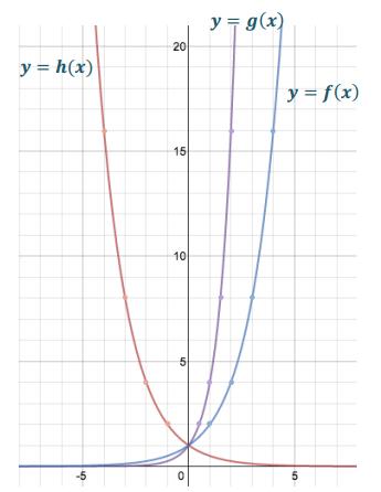Engage NY Math Algebra 1 Module 3 Lesson 19 Exercise Answer Key 4