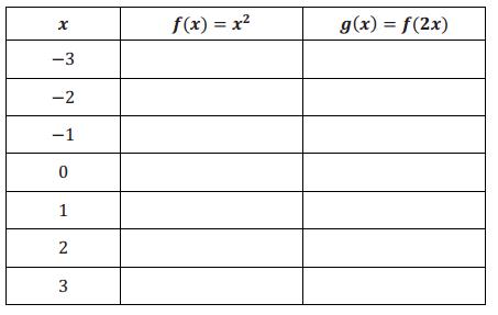 Engage NY Math Algebra 1 Module 3 Lesson 19 Exploratory Challenge Answer Key 1