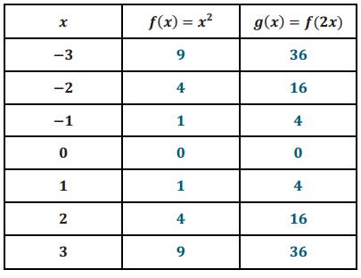 Engage NY Math Algebra 1 Module 3 Lesson 19 Exploratory Challenge Answer Key 2