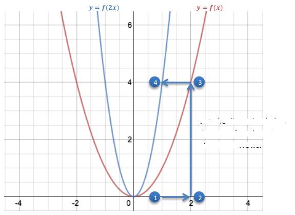 Engage NY Math Algebra 1 Module 3 Lesson 19 Exploratory Challenge Answer Key 4