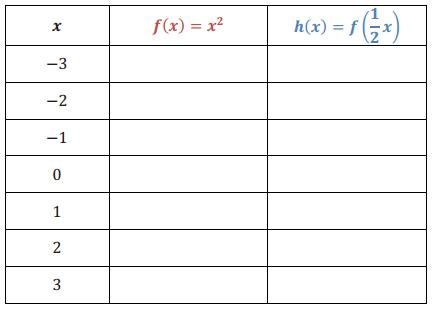 Engage NY Math Algebra 1 Module 3 Lesson 19 Exploratory Challenge Answer Key 5