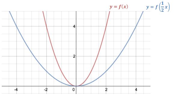 Engage NY Math Algebra 1 Module 3 Lesson 19 Exploratory Challenge Answer Key 8