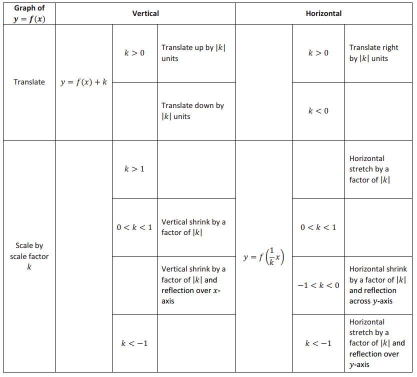 Engage NY Math Algebra 1 Module 3 Lesson 20 Exercise Answer Key 1