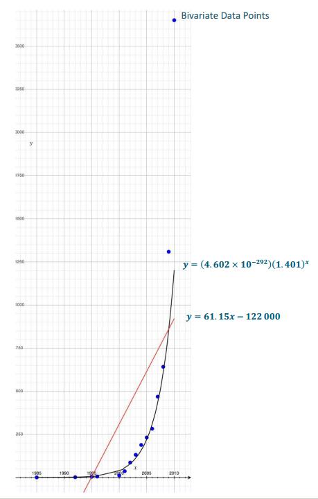 Engage NY Math Algebra 1 Module 3 Lesson 22 Exercise Answer Key 5