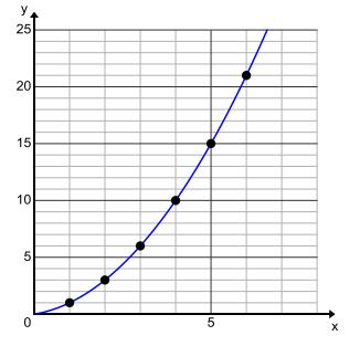 Engage NY Math Algebra 1 Module 3 Lesson 8 Exercise Answer Key 5