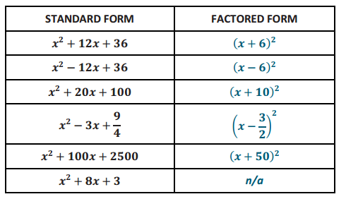 Engage NY Math Algebra 1 Module 4 Lesson 11 Example Answer Key 2