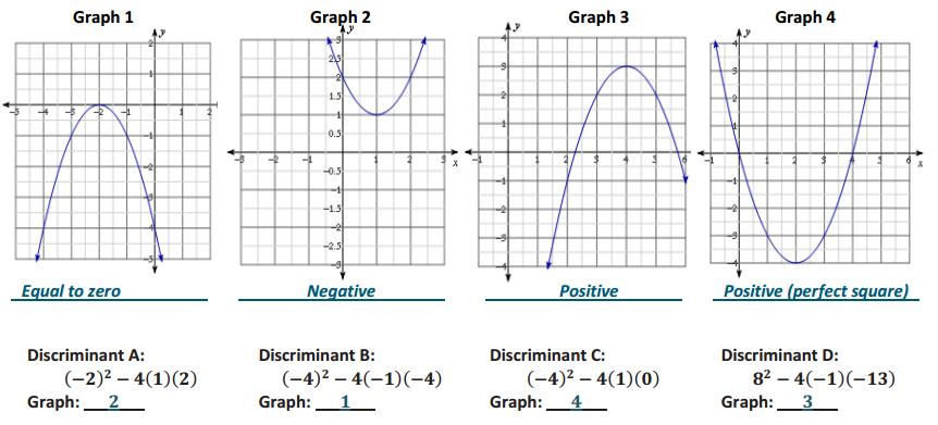 Engage NY Math Algebra 1 Module 4 Lesson 15 Exercise Answer Key 4