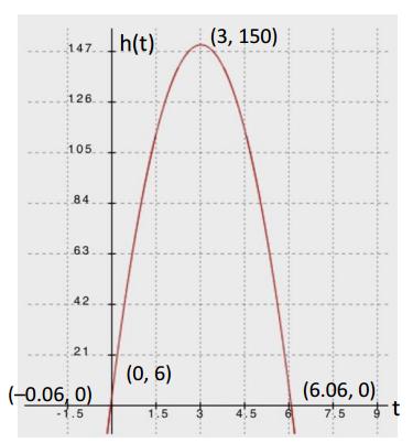 Engage NY Math Algebra 1 Module 4 Lesson 17 Example Answer Key 2