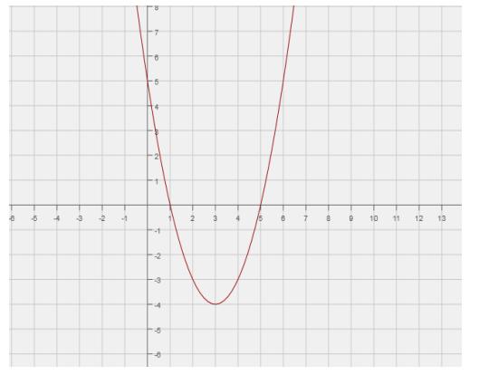 Engage NY Math Algebra 1 Module 4 Lesson 17 Exercise Answer Key 2