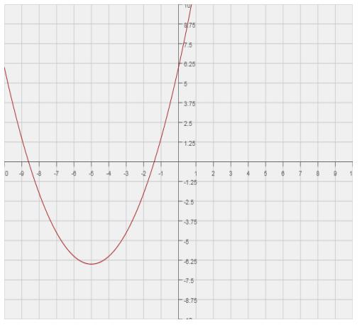 Engage NY Math Algebra 1 Module 4 Lesson 17 Exercise Answer Key 4