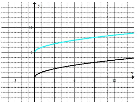 Engage NY Math Algebra 1 Module 4 Lesson 19 Example Answer Key 2