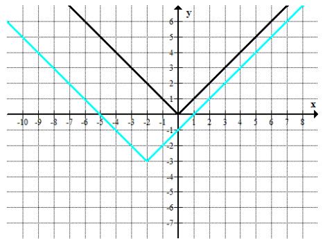 Engage NY Math Algebra 1 Module 4 Lesson 19 Example Answer Key 3