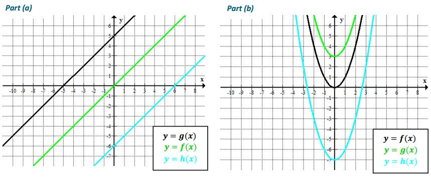 Engage NY Math Algebra 1 Module 4 Lesson 19 Exercise Answer Key 1