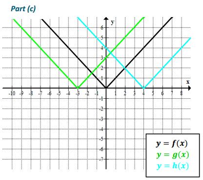 Engage NY Math Algebra 1 Module 4 Lesson 19 Exercise Answer Key 2