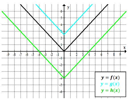 Engage NY Math Algebra 1 Module 4 Lesson 19 Exercise Answer Key 3
