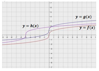 Engage NY Math Algebra 1 Module 4 Lesson 19 Exercise Answer Key 4