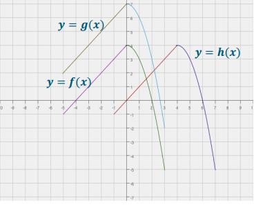 Engage NY Math Algebra 1 Module 4 Lesson 19 Exercise Answer Key 6