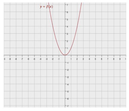 Engage NY Math Algebra 1 Module 4 Lesson 21 Exercise Answer Key 1