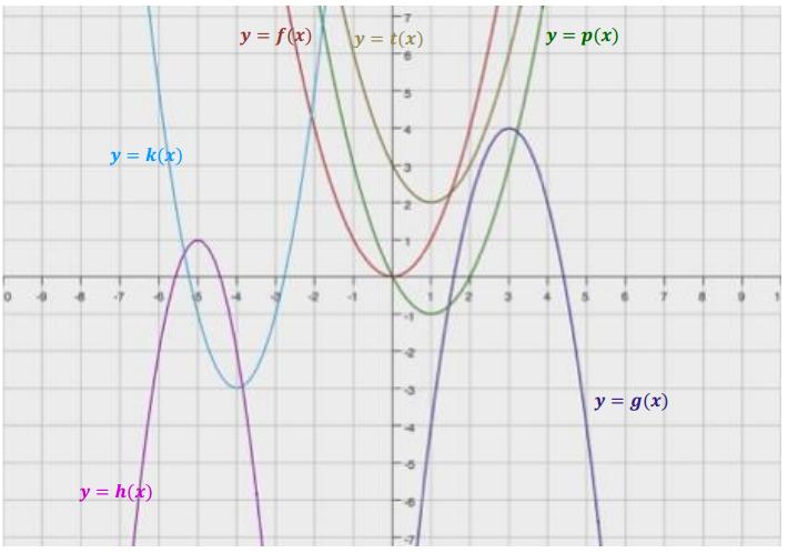 Engage NY Math Algebra 1 Module 4 Lesson 21 Exercise Answer Key 2