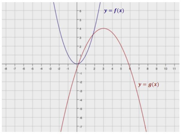 Engage NY Math Algebra 1 Module 4 Lesson 21 Exercise Answer Key 4