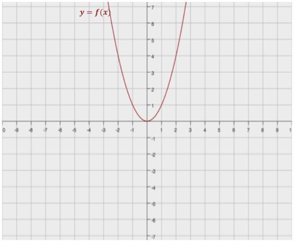 Engage NY Math Algebra 1 Module 4 Lesson 21 Exercise Answer Key 5