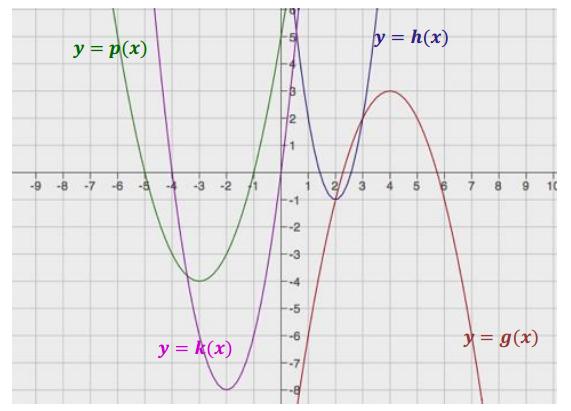 Engage NY Math Algebra 1 Module 4 Lesson 21 Exercise Answer Key 6