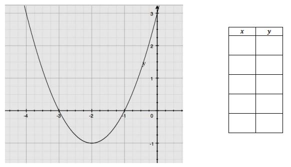 Engage NY Math Algebra 1 Module 4 Lesson 22 Exercise Answer Key 1