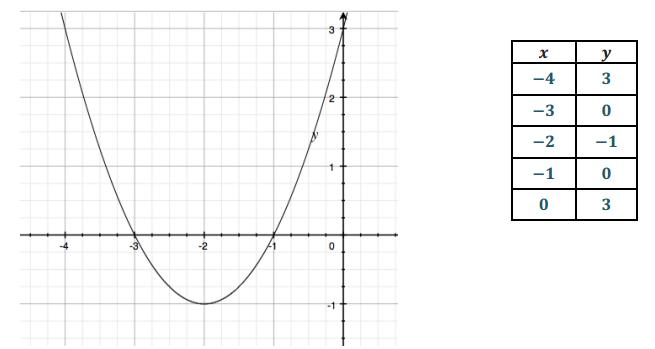 Engage NY Math Algebra 1 Module 4 Lesson 22 Exercise Answer Key 2