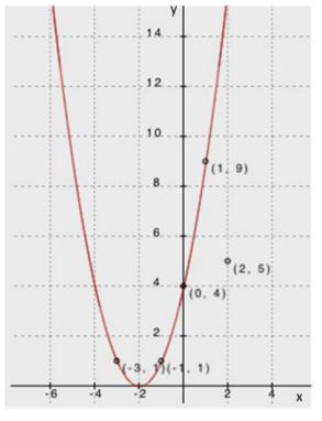 Engage NY Math Algebra 1 Module 4 Lesson 24 Example Answer Key 2