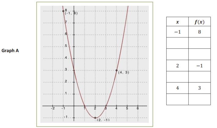 Engage NY Math Algebra 1 Module 4 Lesson 8 Exploratory Challenge 2 Answer Key 2