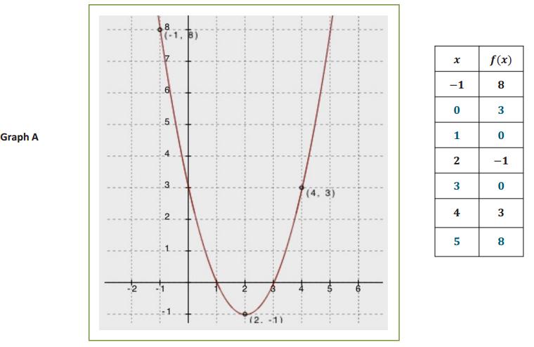 Engage NY Math Algebra 1 Module 4 Lesson 8 Exploratory Challenge 2 Answer Key 3