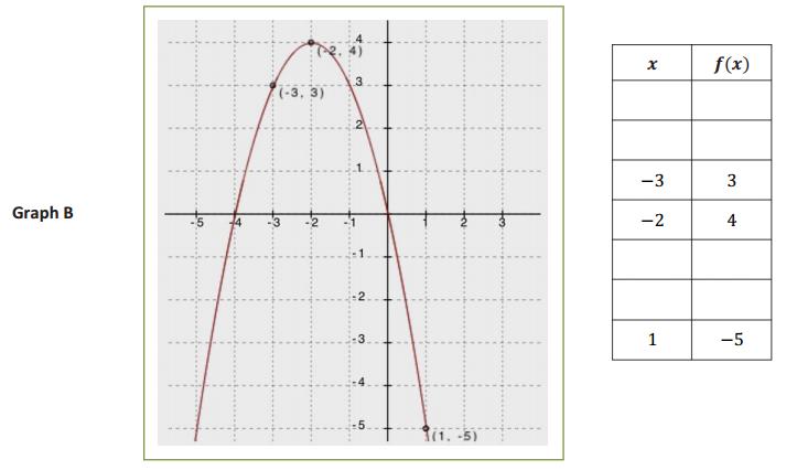 Engage NY Math Algebra 1 Module 4 Lesson 8 Exploratory Challenge 2 Answer Key 4