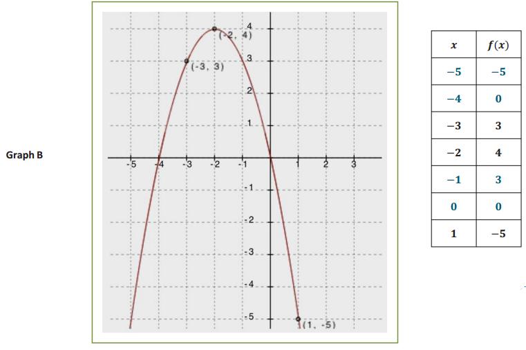 Engage NY Math Algebra 1 Module 4 Lesson 8 Exploratory Challenge 2 Answer Key 5