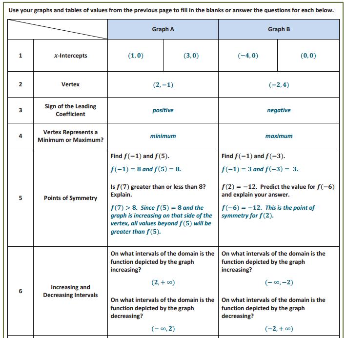 Engage NY Math Algebra 1 Module 4 Lesson 8 Exploratory Challenge 2 Answer Key 7.1
