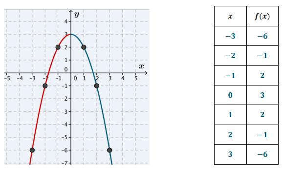 Engage NY Math Algebra 1 Module 4 Lesson 8 Exploratory Challenge 3 Answer Key 9
