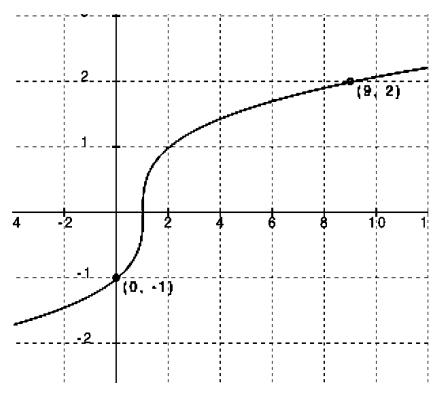 Engage NY Math Algebra 1 Module 5 Lesson 1 Exercise Answer Key 10