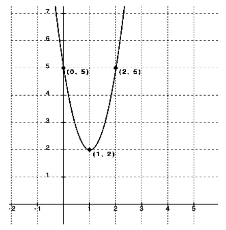 Engage NY Math Algebra 1 Module 5 Lesson 1 Exercise Answer Key 11
