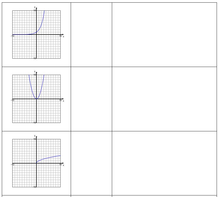 Engage NY Math Algebra 1 Module 5 Lesson 1 Exercise Answer Key 2