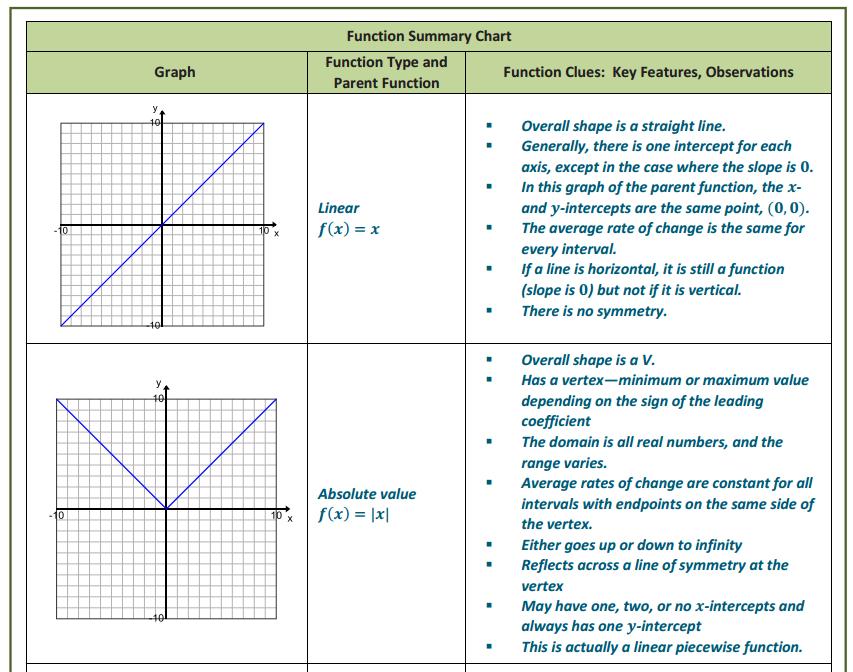 Engage NY Math Algebra 1 Module 5 Lesson 1 Exercise Answer Key 4