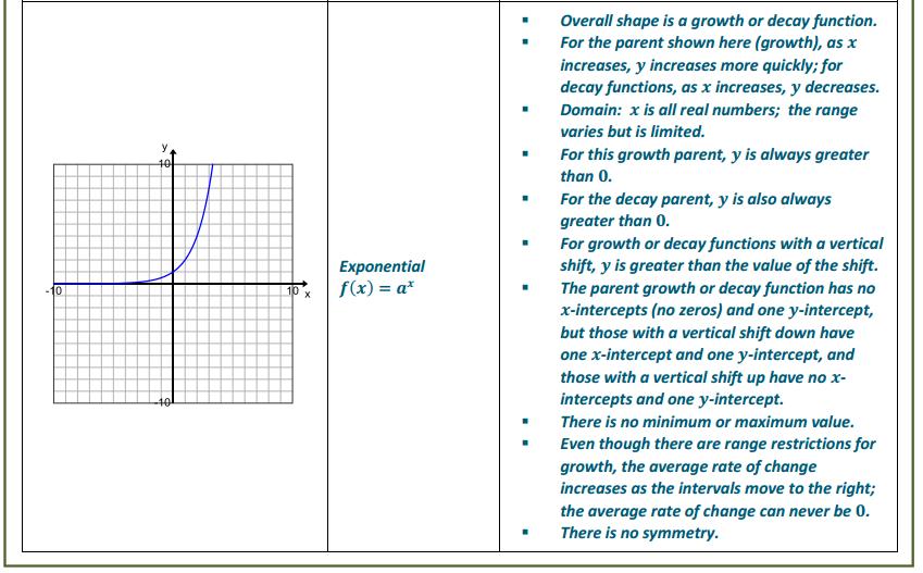 Engage NY Math Algebra 1 Module 5 Lesson 1 Exercise Answer Key 5