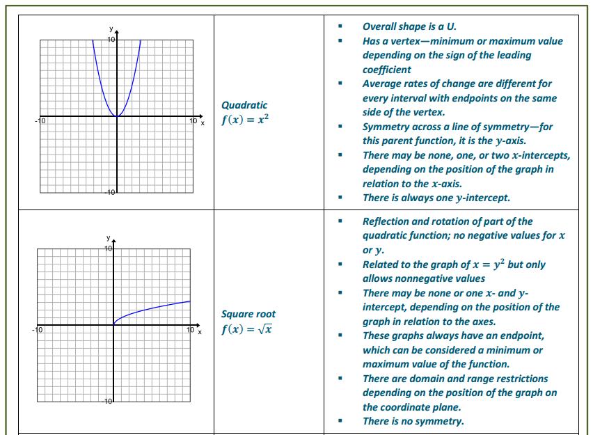 Engage NY Math Algebra 1 Module 5 Lesson 1 Exercise Answer Key 6.1