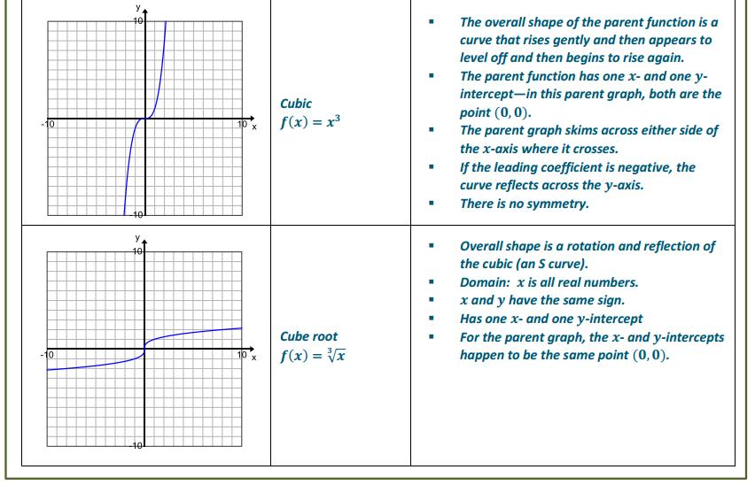 Engage NY Math Algebra 1 Module 5 Lesson 1 Exercise Answer Key 6