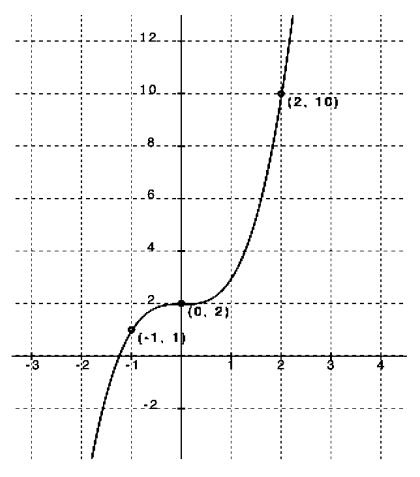 Engage NY Math Algebra 1 Module 5 Lesson 1 Exercise Answer Key 9
