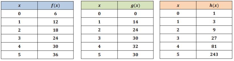 Engage NY Math Algebra 1 Module 5 Lesson 2 Exercise Answer Key 1