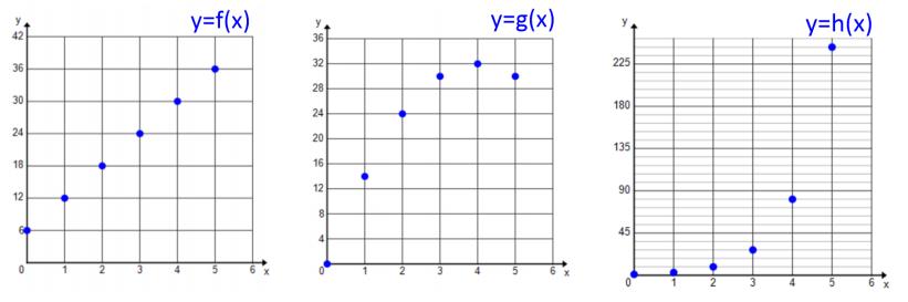Engage NY Math Algebra 1 Module 5 Lesson 2 Exercise Answer Key 2