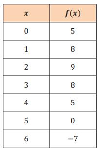 Engage NY Math Algebra 1 Module 5 Lesson 2 Exercise Answer Key 3