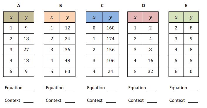 Engage NY Math Algebra 1 Module 5 Lesson 2 Exercise Answer Key 4